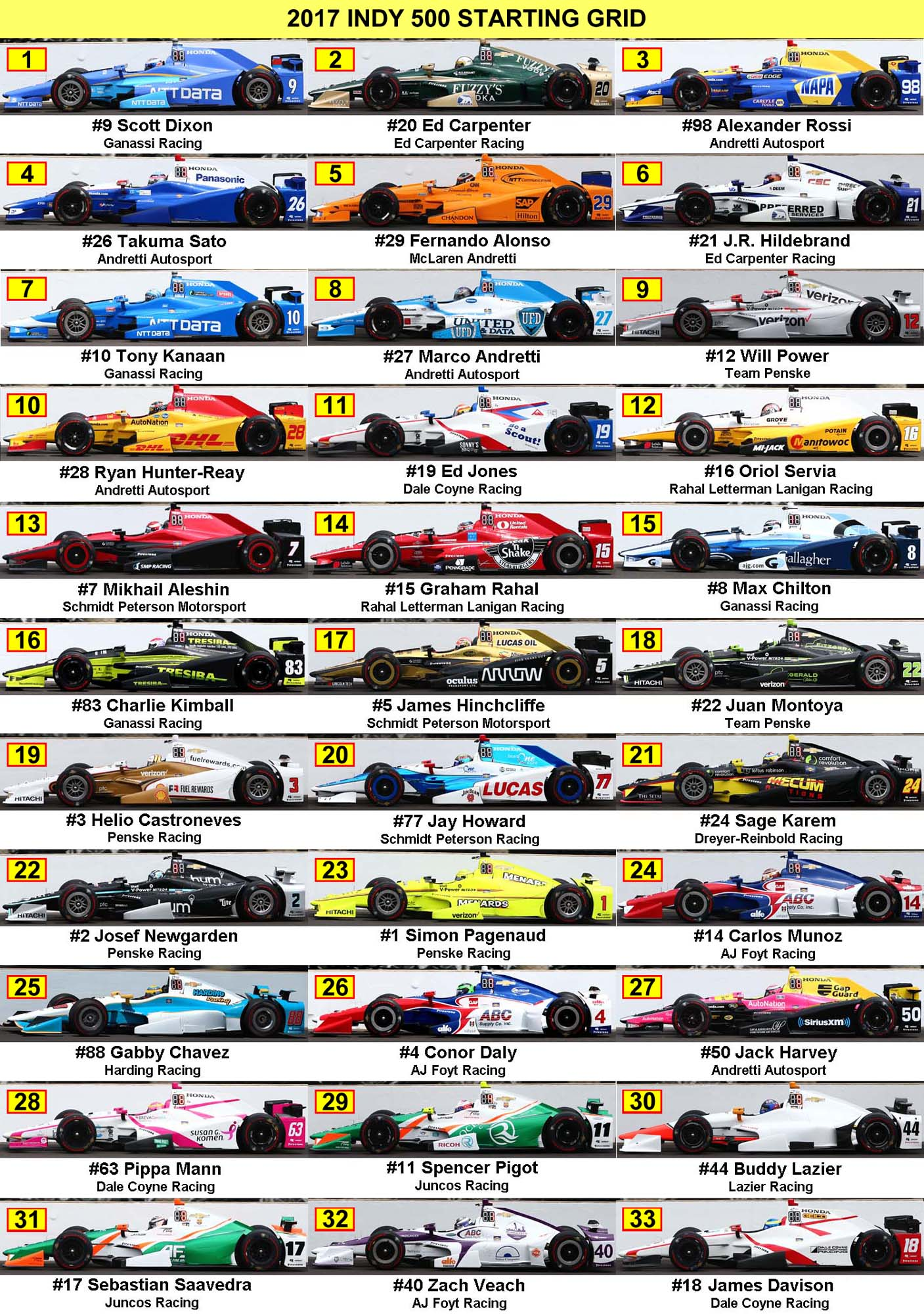 image about Printable Indy 500 Starting Grid titled 2017 Indy 500 Starting off Grid Identical Keywords and phrases Recommendations