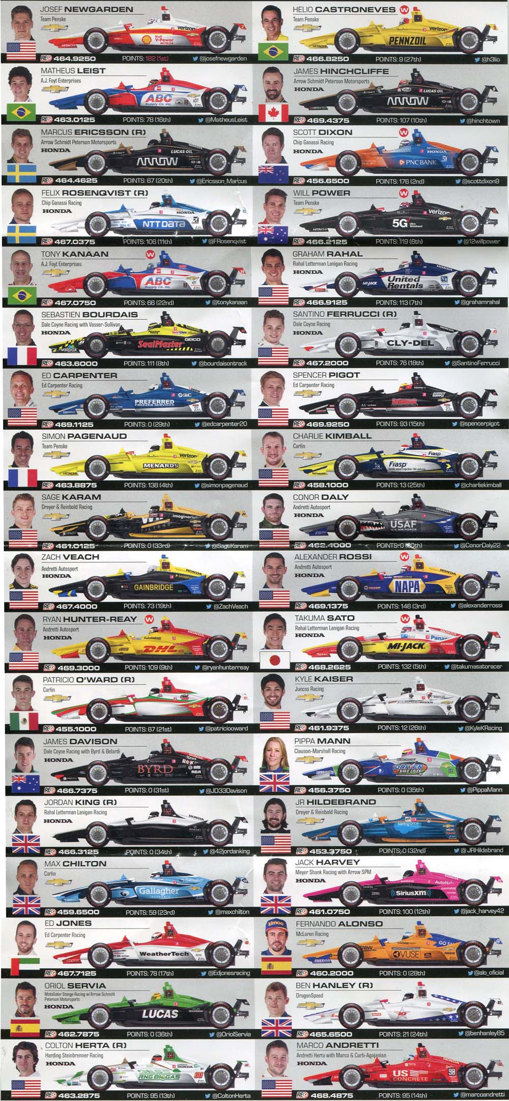 photograph relating to Printable Indy 500 Starting Grid named RACING Information - Could possibly 2019 Racing - IndyCar, Components 1, Indy