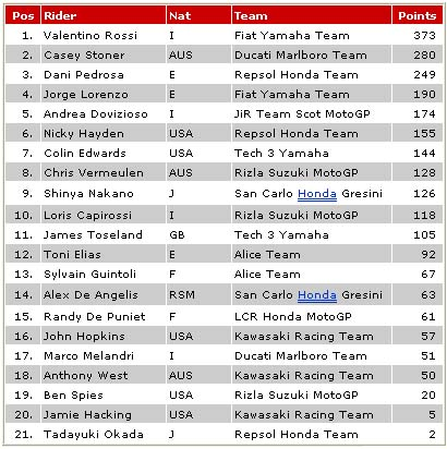 2008 MotoGP POINTS from Indy Speedway