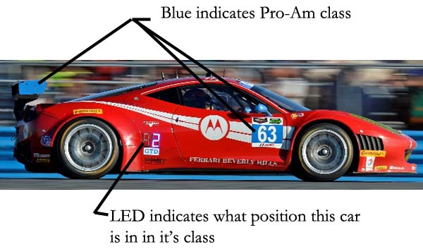 What Types Of Racing Cars Are There