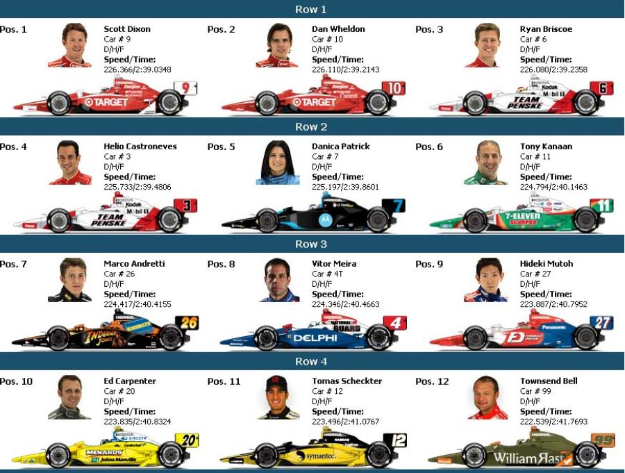 Indy 500 starting lineup photos Indianapolis 500 traditions - Wikipedia