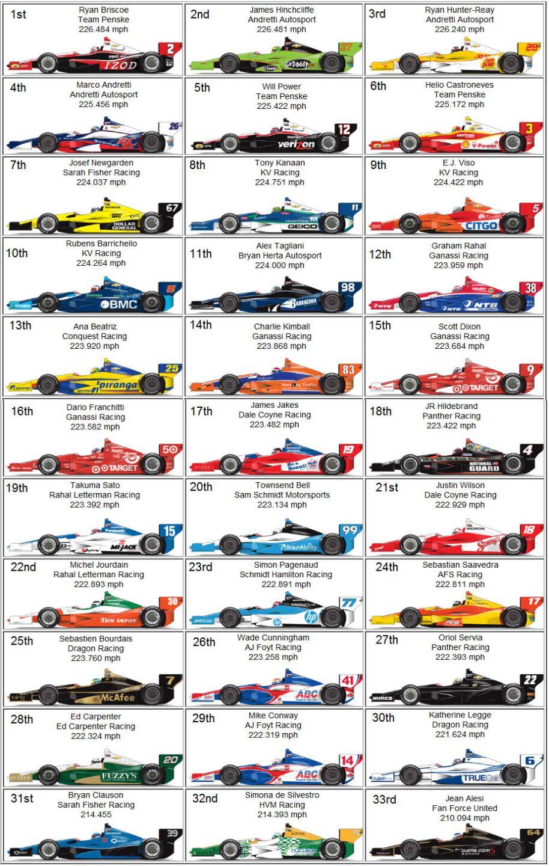 Indy 500 starting lineup photos